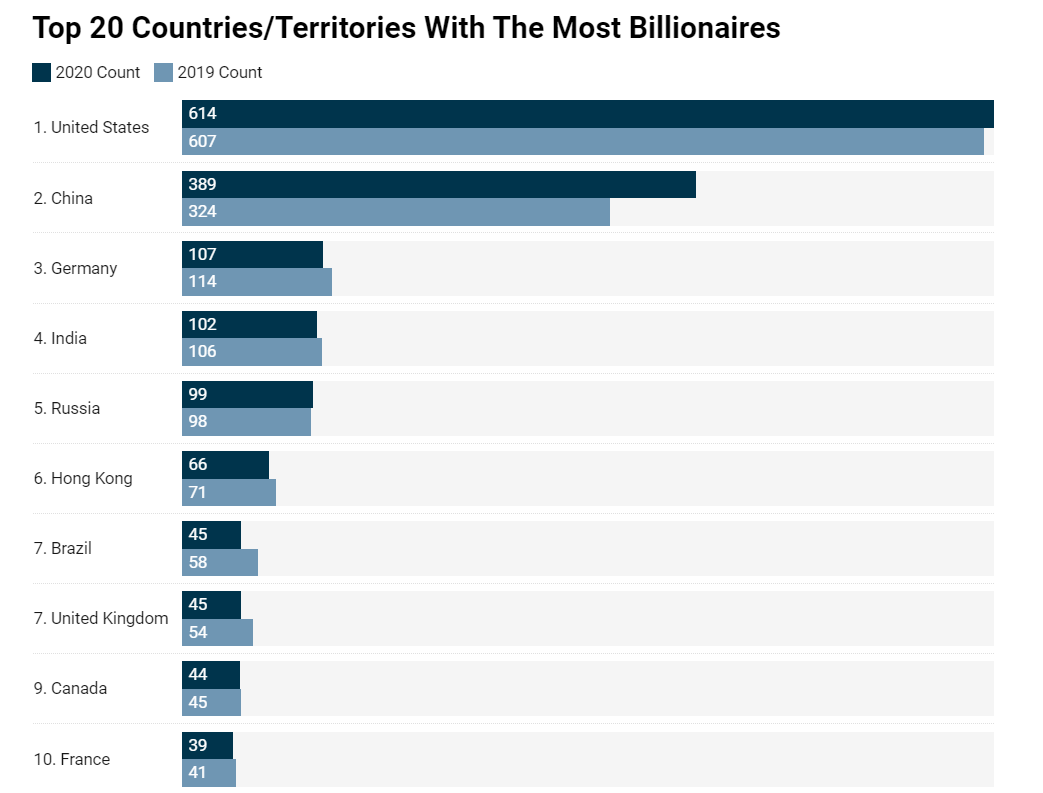 Bảng xếp hạng quốc gia có nhiều tỷ phú